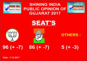 Gujarat set to become witness of tough fight after 25 years: Shining India Survey